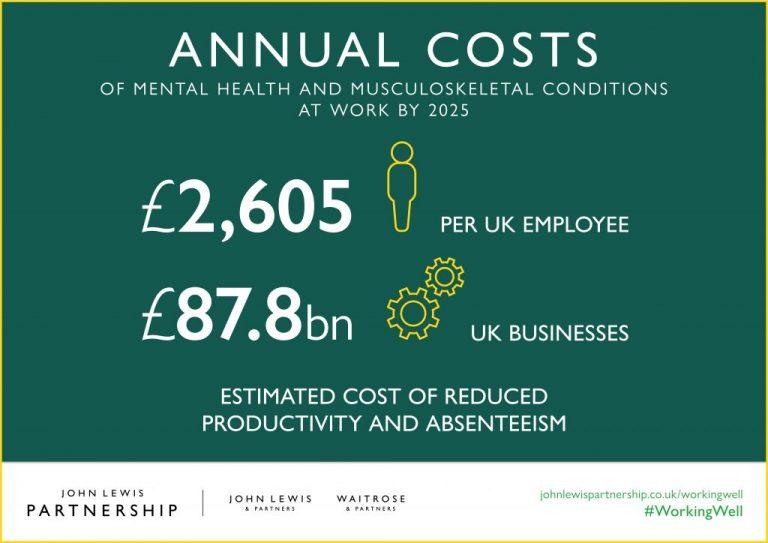 88 милиарда ще струва влошеното психично здраве на бизнеса в UK дo 2025г.